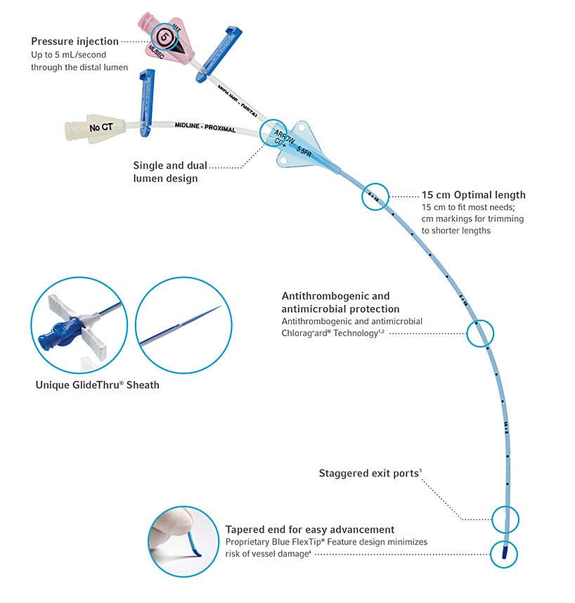 ARROW® Midline Catheter Kits and Peripheral Catheters image