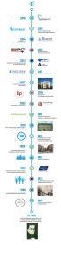 Fannin Web Timeline Graphic